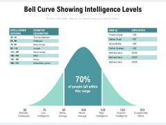 Bell Curve Showing Intelligence Levels Ppt PowerPoint Presentation Ideas Infographics PDF