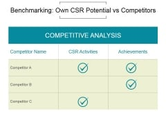 Benchmarking Own Csr Potential Vs Competitors Ppt PowerPoint Presentation Images