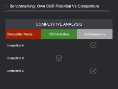 Benchmarking Own Csr Potential Vs Competitors Ppt PowerPoint Presentation Themes