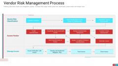 Benchmarking Vendor Operation Control Procedure Vendor Risk Management Process Elements PDF