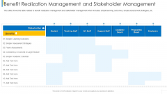 Benefit Realization Management And Stakeholder Management Summary PDF
