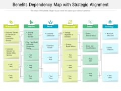 Benefits Dependency Map With Strategic Alignment Ppt PowerPoint Presentation Slides Background Designs PDF