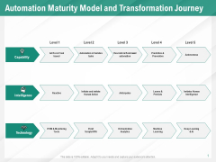 Benefits Of Business Process Automation Automation Maturity Model And Transformation Journey Summary PDF