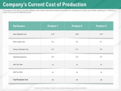 Benefits Of Business Process Automation Companys Current Cost Of Production Slides PDF