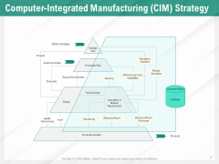 Benefits Of Business Process Automation Computer Integrated Manufacturing CIM Strategy Inspiration PDF