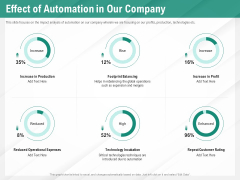 Benefits Of Business Process Automation Effect Of Automation In Our Company Formats PDF