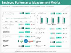 Benefits Of Business Process Automation Employee Performance Measurement Metrics Themes PDF