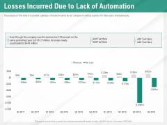 Benefits Of Business Process Automation Losses Incurred Due To Lack Of Automation Professional PDF