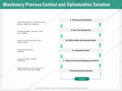 Benefits Of Business Process Automation Machinery Process Control And Optimization Solution Mockup PDF
