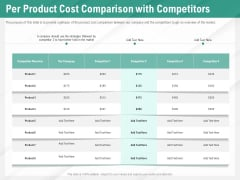 Benefits Of Business Process Automation Per Product Cost Comparison With Competitors Portrait PDF