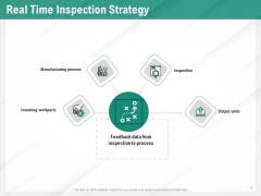 Benefits Of Business Process Automation Real Time Inspection Strategy Ideas PDF