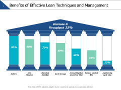 Benefits Of Effective Lean Techniques And Management Ppt PowerPoint Presentation Infographic Template Ideas
