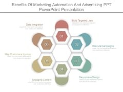 Benefits Of Marketing Automation And Advertising Ppt Powerpoint Presentation