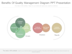 Benefits Of Quality Management Diagram Ppt Presentation