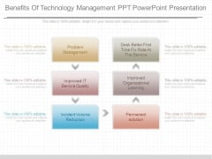 Benefits Of Technology Management Ppt Powerpoint Presentation