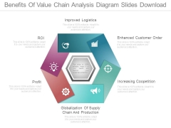 Benefits Of Value Chain Analysis Diagram Slides Download
