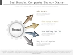 Best Branding Companies Strategy Diagram