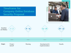 Best Data Security Software Timeframe For Company Online Database Security Proposal Topics PDF