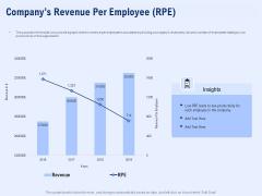 Best Employee Appreciation Workplace Companys Revenue Per Employee Rpe Summary PDF
