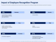 Best Employee Appreciation Workplace Impact Of Employee Recognition Program Summary PDF