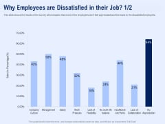 Best Employee Appreciation Workplace Why Employees Are Dissatisfied In Their Job Template PDF