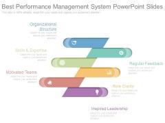 Best Performance Management System Powerpoint Slides