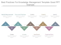Best Practices For Knowledge Management Template Good Ppt Example