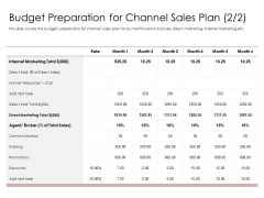 Best Practices Increase Revenue Out Indirect Budget Preparation For Channel Sales Plan Background PDF