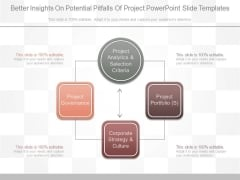 Better Insights On Potential Pitfalls Of Project Powerpoint Slide Templates