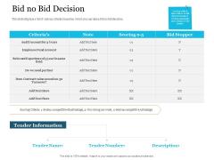 Bid Governance Analysis Bid No Bid Decision Ppt Model Show PDF