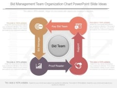 Bid Management Team Organization Chart Powerpoint Slide Ideas
