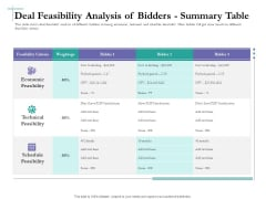 Bidding Cost Comparison Deal Feasibility Analysis Of Bidders Summary Table Ppt Professional Slide Portrait PDF