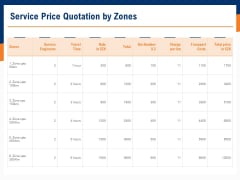 Bids And Quotes Proposal Service Price Quotation By Zones Ppt Layouts Icon PDF