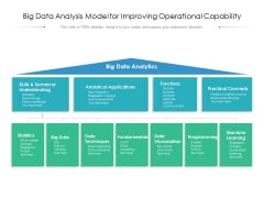 Big Data Analysis Model For Improving Operational Capability Ppt PowerPoint Presentation Infographics Visuals PDF