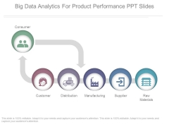 Big Data Analytics For Product Performance Ppt Slides