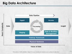 Big Data Architecture Ppt PowerPoint Presentation Infographics Design Inspiration