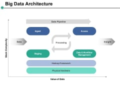 Big Data Architecture Ppt PowerPoint Presentation Infographics Elements