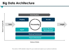 Big Data Architecture Ppt PowerPoint Presentation Show Microsoft