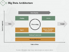 Big Data Architecture Ppt PowerPoint Presentation Slides File Formats