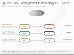 Big Data Asset Management Methodology Ppt Slides