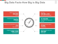 Big Data Facts How Big Is Big Data Ppt PowerPoint Presentation Professional Information