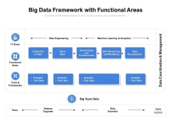 Big Data Framework With Functional Areas Ppt PowerPoint Presentation Outline Brochure
