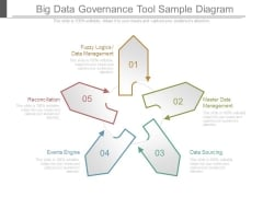 Big Data Governance Tool Sample Diagram