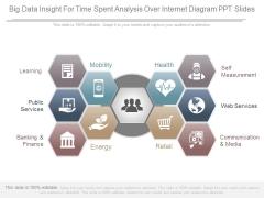 Big Data Insight For Time Spent Analysis Over Internet Diagram Ppt Slides