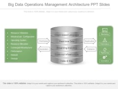 Big Data Operations Management Architecture Ppt Slides