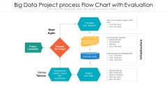 Big Data Project Process Flow Chart With Evaluation Ppt Portfolio