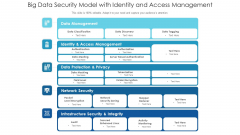 Big Data Security Model With Identity And Access Management Ppt PowerPoint Presentation Inspiration Good PDF