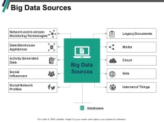 Big Data Sources Ppt PowerPoint Presentation Pictures Demonstration