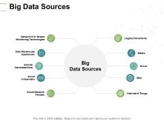 Big Data Sources Social Influencers Ppt PowerPoint Presentation Model Inspiration