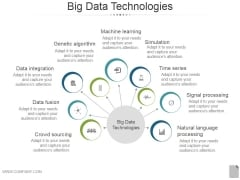 Big Data Technologies Ppt PowerPoint Presentation Backgrounds